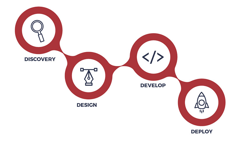 website design and development process map