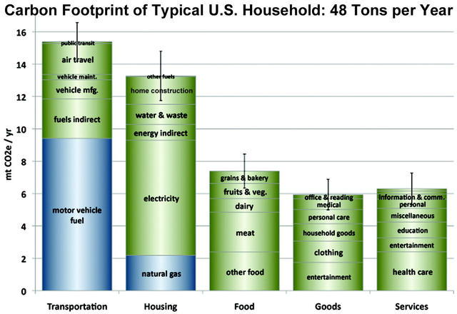 Average  Carbon Footprint per household in US graphic