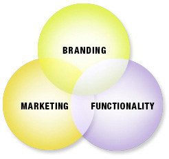 3 parts of a healthy online presence venn diagram