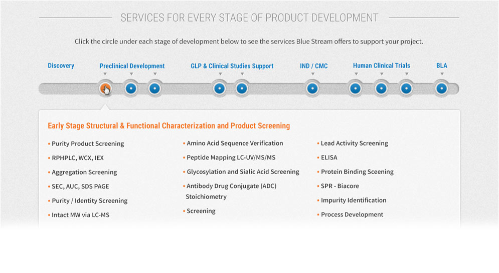 interactive drug discovery timeline