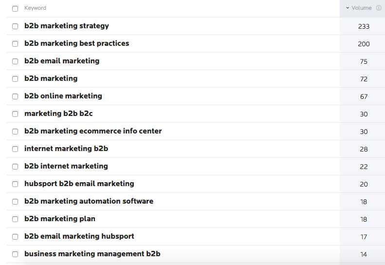 keyword data for B2B