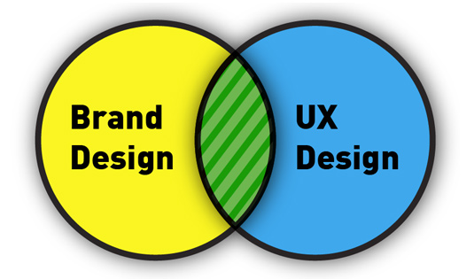 Brand Design and UX Design Venn Diagram