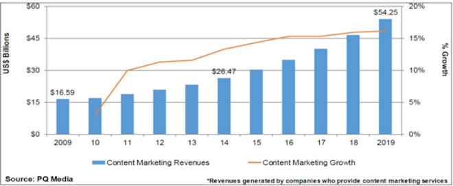 Content Marketing Revenues & growth timeline