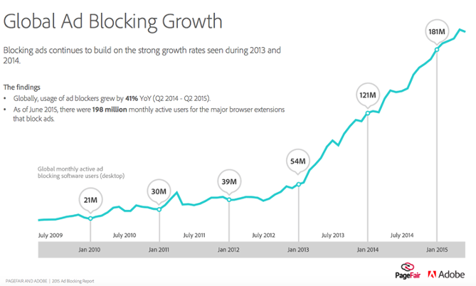 Global Ad Block Growth chart