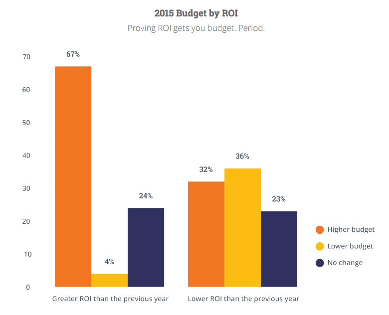 2015 Budget by ROI graph