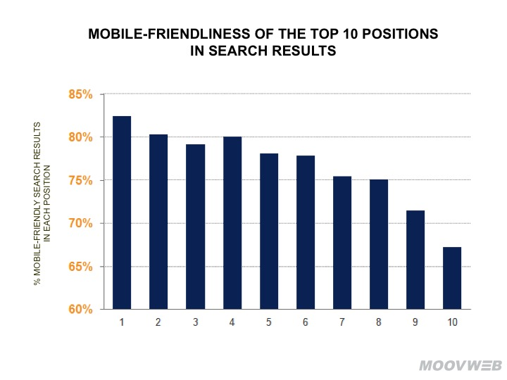 SERP rankings of Mobile Friendliness of the top 10 rankings in search results graph