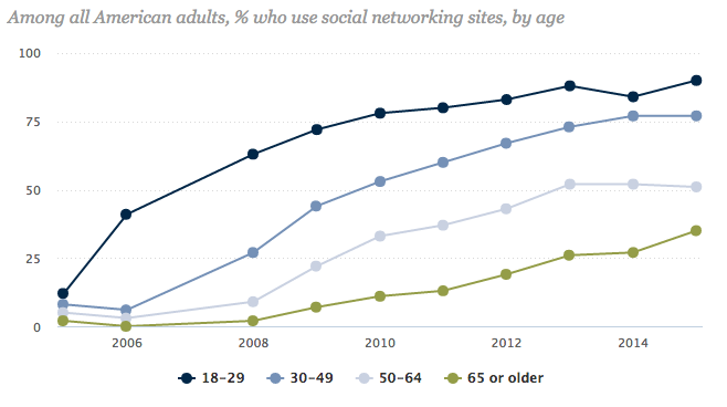 Percentage of Adults on Social Media chart