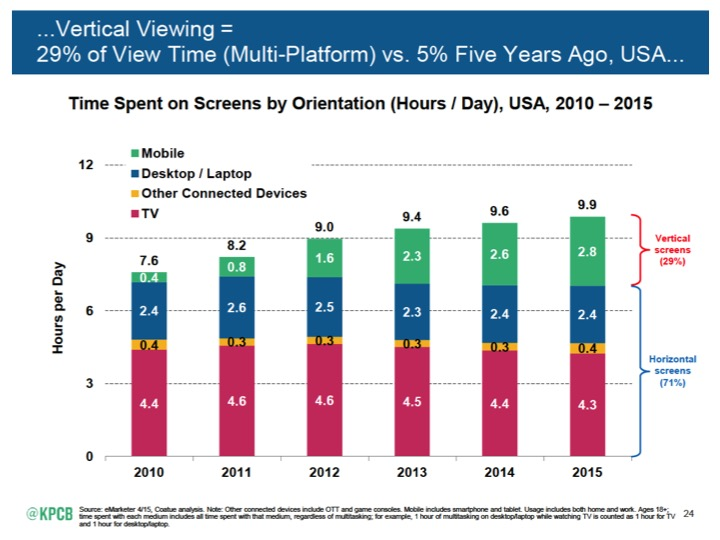 Time Spent on Screens by Orientation (hours/days)