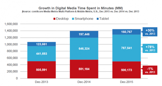 Growth in Digital Media time spent in Minutes graph