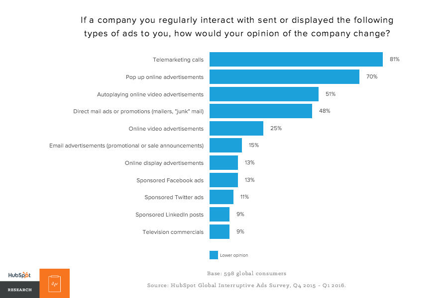 Lower opinion of company most influential factors graph