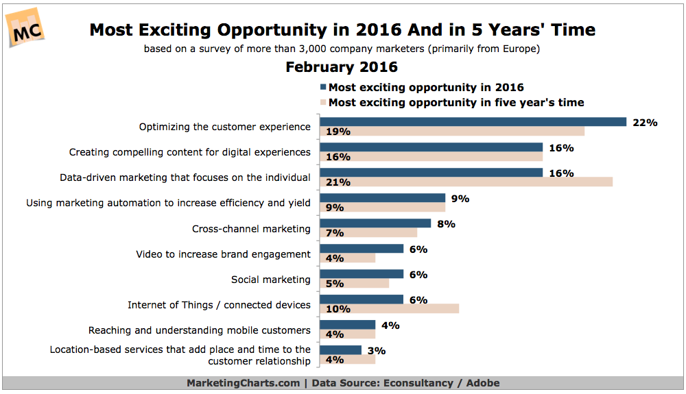 Most exciting opportunity in 2016 Marketing infographic