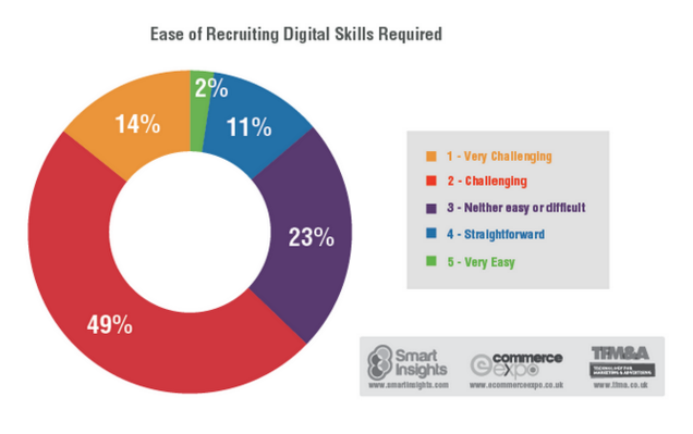 Ease of Digital Skills required Infographic