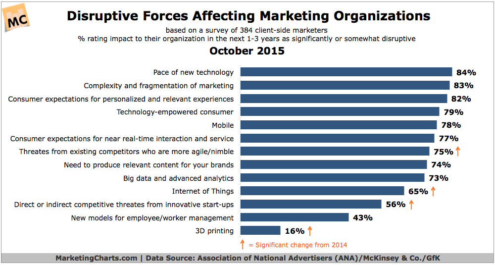 Disruptive forces affecting marketing actions infographic