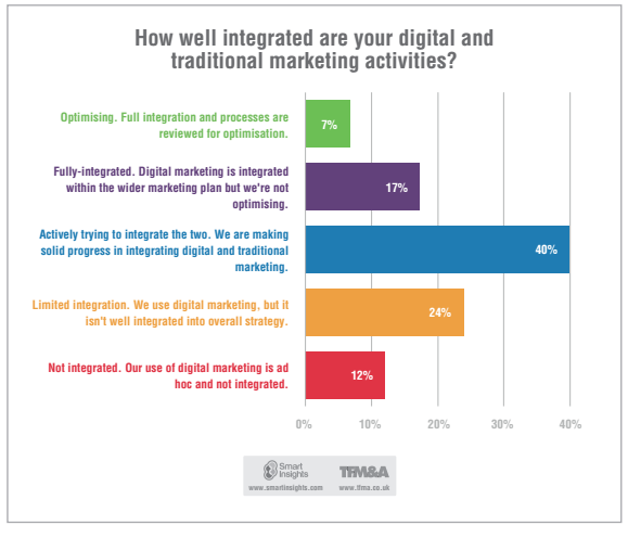 How integrated are your digital and traditional marketing activities?