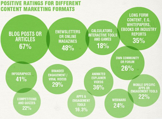 Positive ratings for different Content Marketing Formats infographic