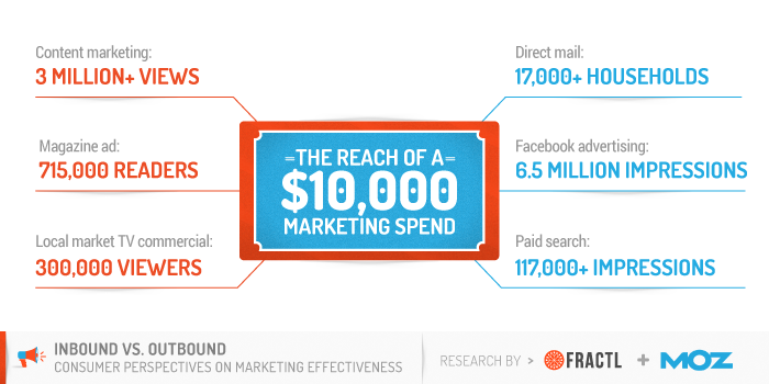 The Reach of a $10,000 Marketing Spend