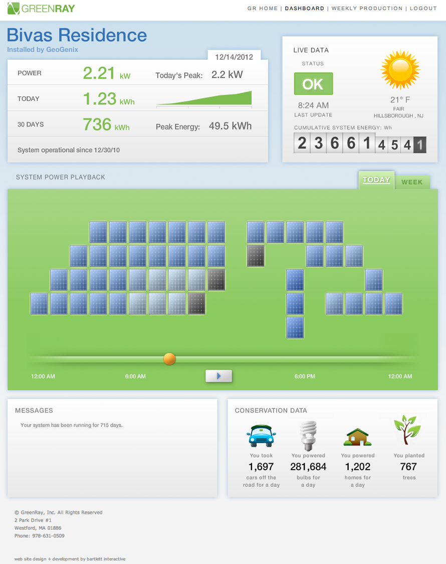 Green Marketing | Online & Real Time Dashboard