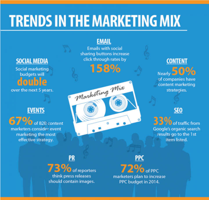 Marketing trends to incorporate for your business