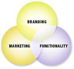 3 parts of a healthy website-branding,functionality, marketing