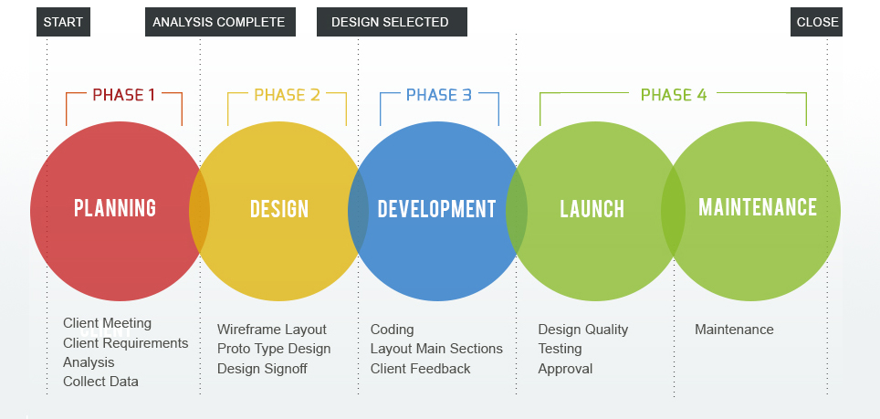 Digital agency process web design marketing development for Digital product design agency